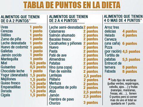 Tabla de puntos en la dieta de los puntos