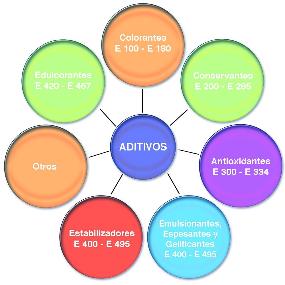 Grafica de aditivos alimentarios: Colorantes, edulcorantes, acidulantes, conservantes...