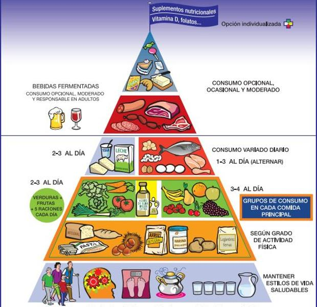 Imagen de piramide nutricional